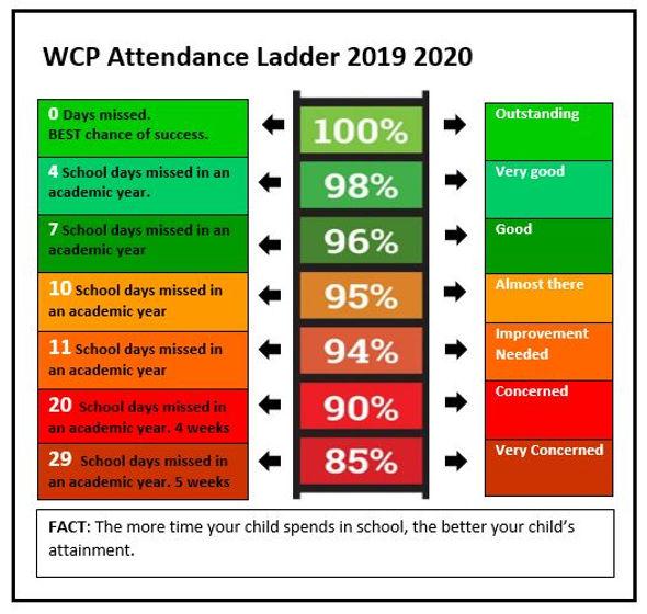 WCP Attendance Ladder 2019 2020.JPG