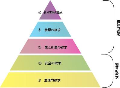 マズロー五段階欲求