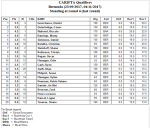Bermuda Youth Chess Tournament results