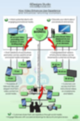 A step by step info graphic explaining ISDesign's Video Production Pipeline