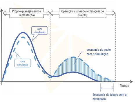Modelos de simulação: construção e aplicações