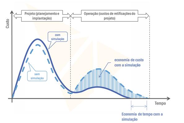 economia de custo com simulação