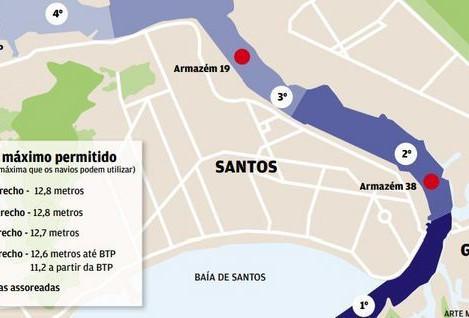 Os centímetros da viabilidade do Porto de Santos