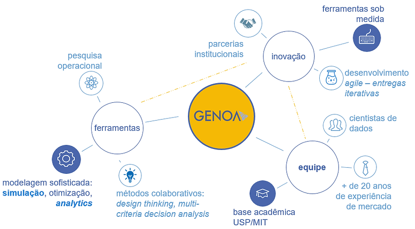 atuação Genoa