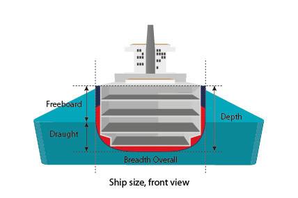 calado navio
