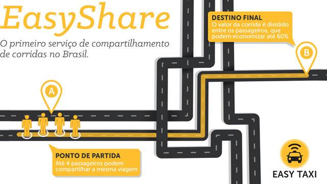 easyshare compartilhado