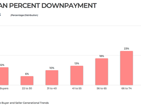 Is the 20% Down Payment Goal Impractical?