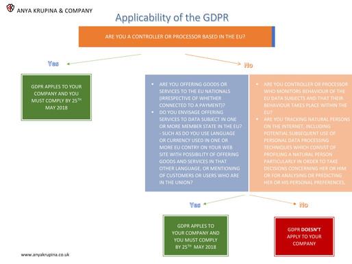GDPR applicability 'tree'