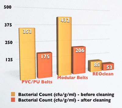 REOclean TPU Advantages in Comparison to PVC and PU in Bacterial Count