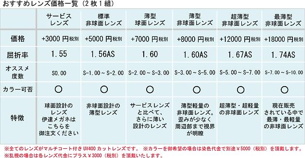 眼鏡ノ奥山のセルロイドメガネフレームに度付きレンズを加工する場合の価格表