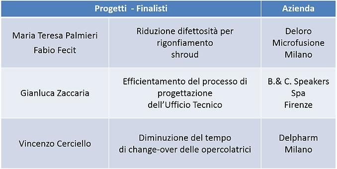 Progetti Finalisti