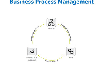 Evento - Business Process Management