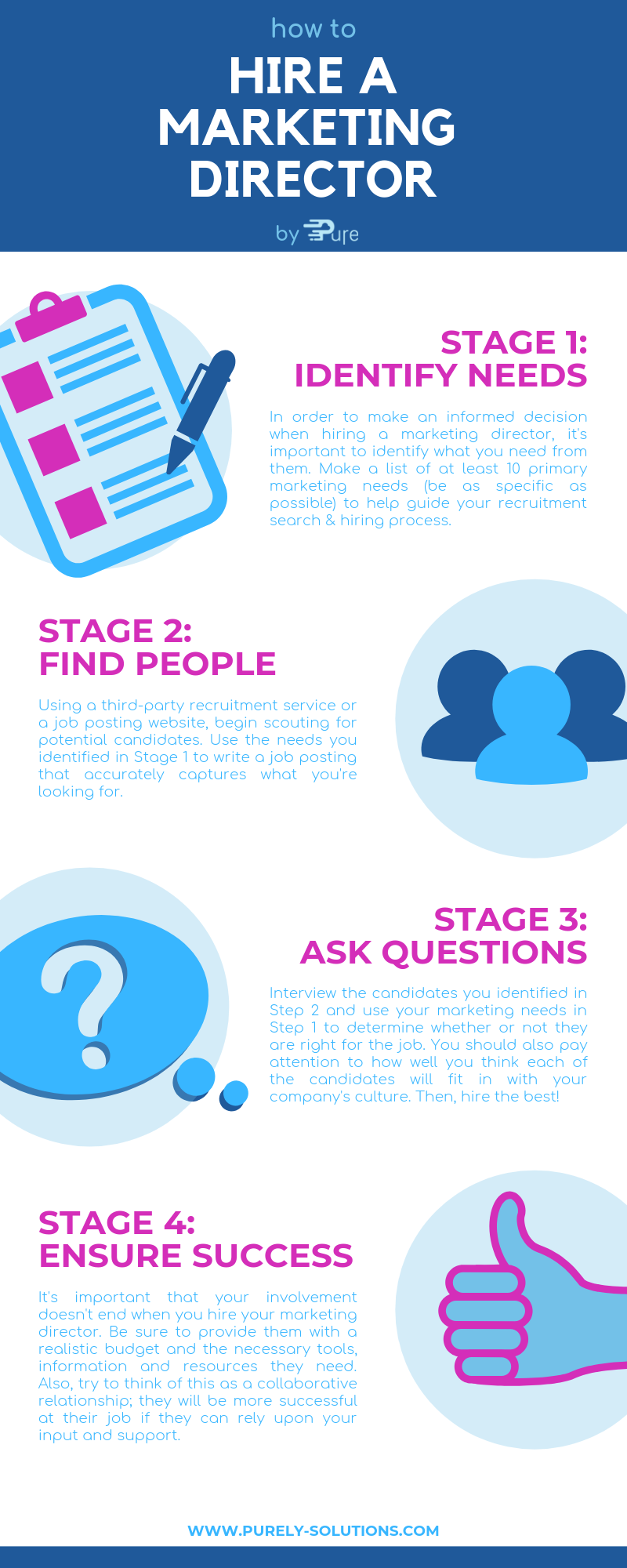 process-infographic-guide-for-hiring-marketing-director