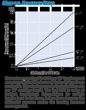 Flow vs. Pressure Drop