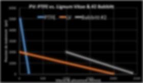 PTFE vs. Lignum Vitae Chart