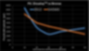 Bearing Pressure Chart
