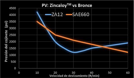 Zincaloy vs. Bronze Chart