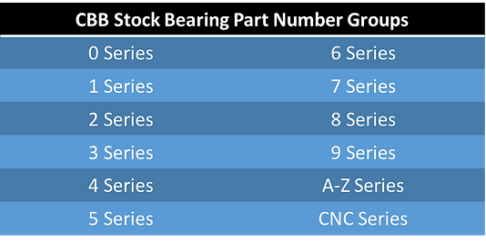 CBB Stock Numbers