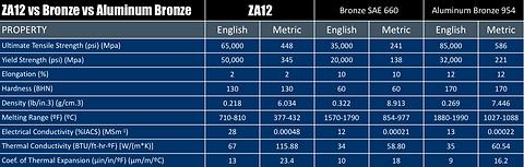 ZA12 Comparison Chart