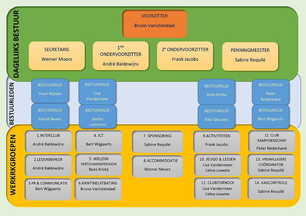 LTC-ORGANOGRAM SEIZOEN 2021-2.jpg