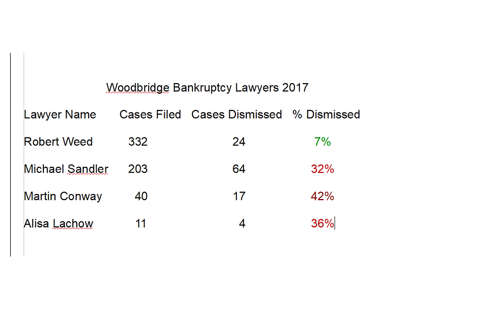 Lowest Rate of Dismissals Woodbridge Bankruptcy Lawyers