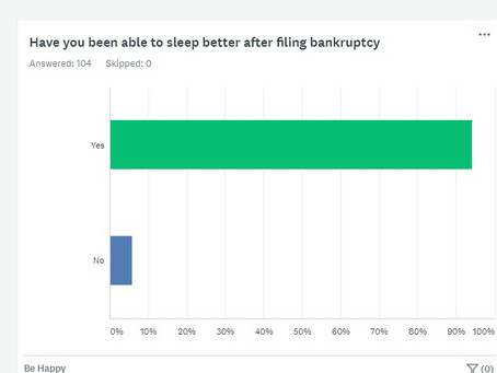 People Who File Bankruptcy Sleep Better