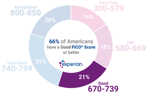 "Three years after bankruptcy most people whould have a ""good"" credit score or better."