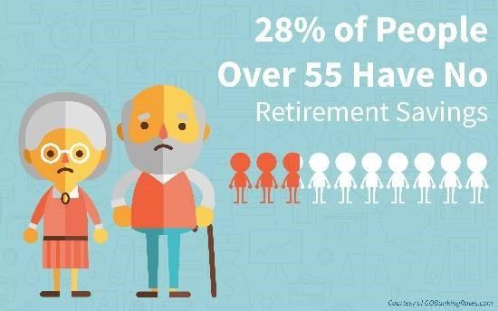 Retirement informantion.