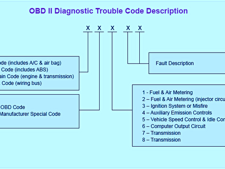 What are DTC (Diagnostic Trouble Codes)? Everything you Need to Know