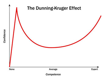 Dunning-Kruger and Curse of Knowledge
