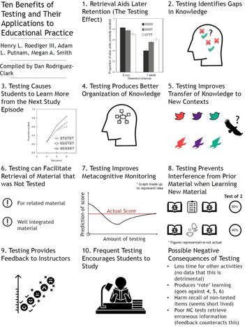 Ten Benefits of Testing
