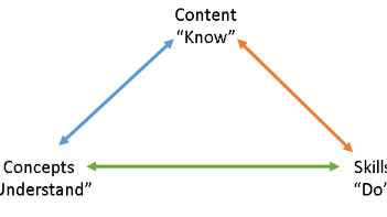 Content, Concepts and Skills