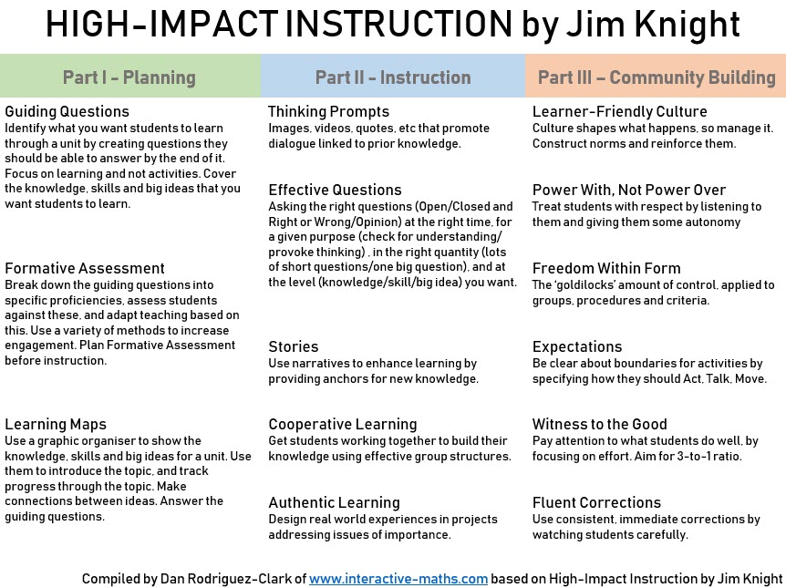 High-Impact Instruction | Markham College T&L Blog