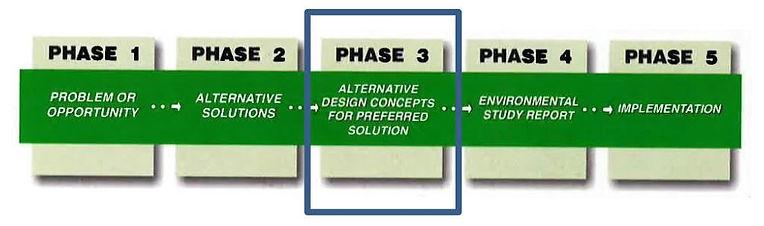 MEA Class EA Process