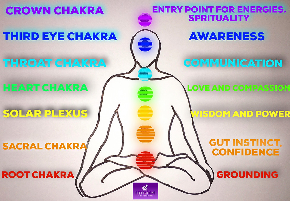 Chakra Picture Showing how they Connect to the human body.