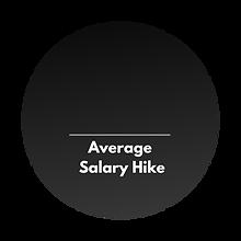 Average Salary Hike