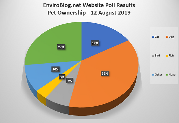 Website Poll Results August 2019.png