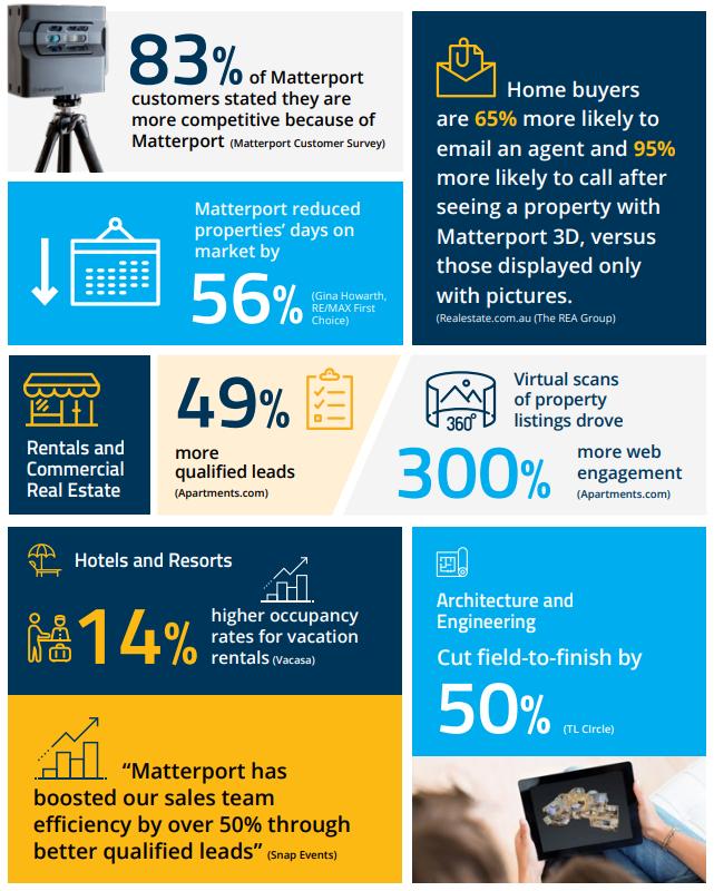 Matterport Stats.png