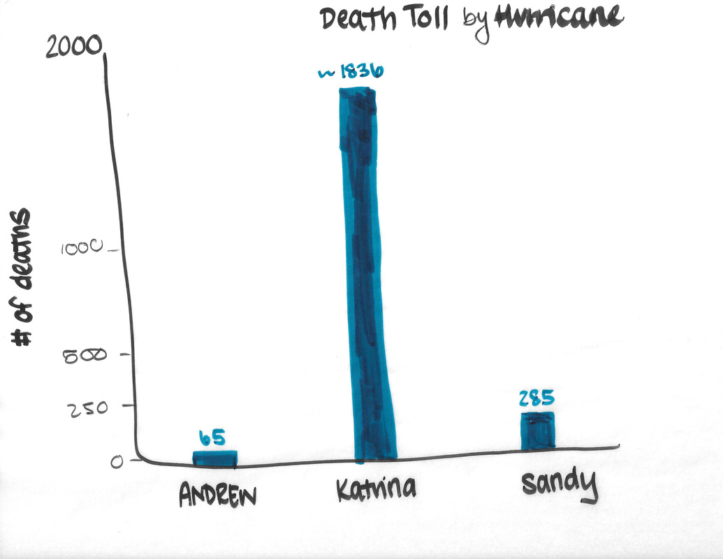 Death Toll by Hurricane