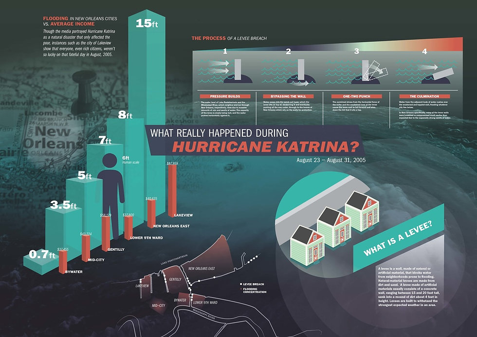 What really happened during Hurricane Katrina?