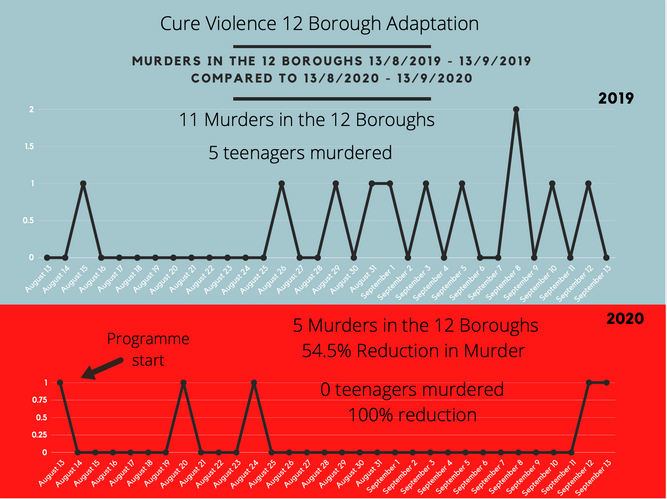 Cure Violence London Adaptaation.png