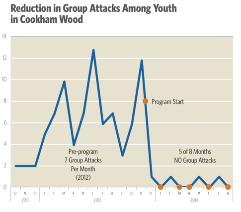 Cure Violence Group Attack Results.png