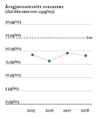 Årsgjennomsnitt_svevestøv2018.png