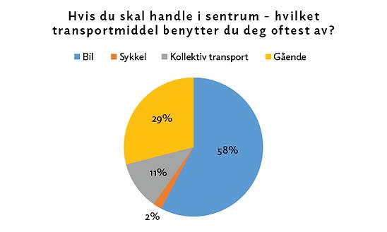 Transportmiddel.png
