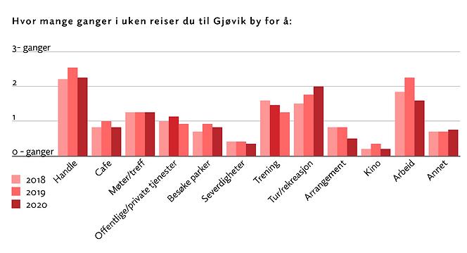 Hvor ofte reiser du til Gjøvik by.png