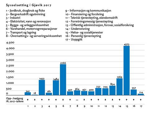 Sysselsetting_i_Gjøvik.png