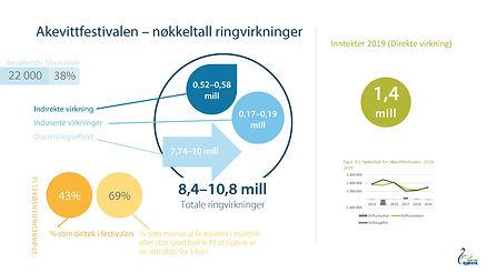 BVG_ringvirkningsanalyse_akevittfestival