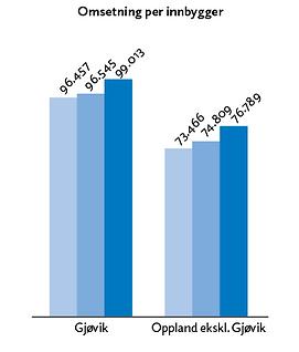 Omsetning per innbygger.png