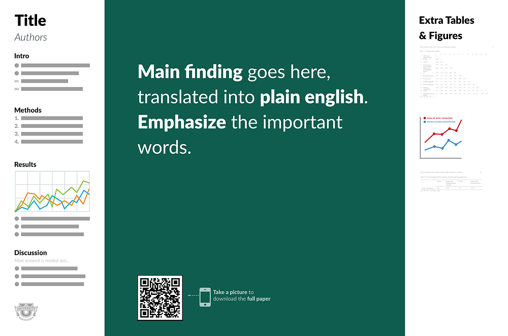 Poster for academic research with findings displayed in large text and plain language, a huge contrast to traditional posters.