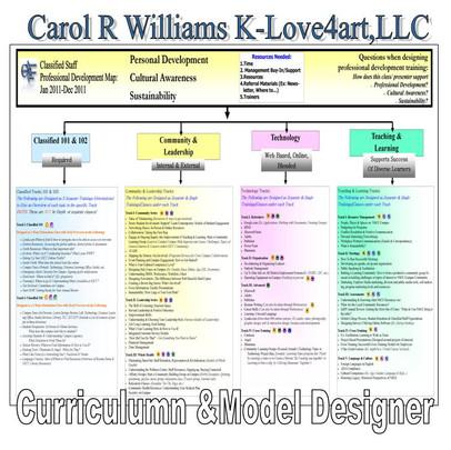 CDAC Model